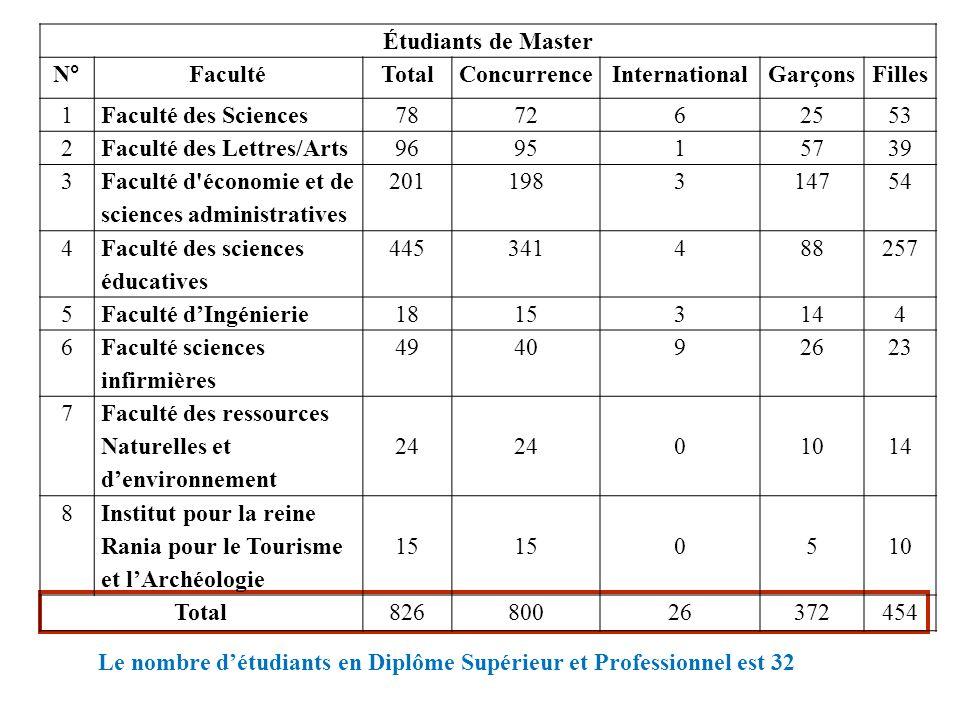 Le nombre détudiants en Diplôme Supérieur et Professionnel est 32 Étudiants de Master N° FacultéTotalConcurrenceInternationalGarçonsFilles 1Faculté de