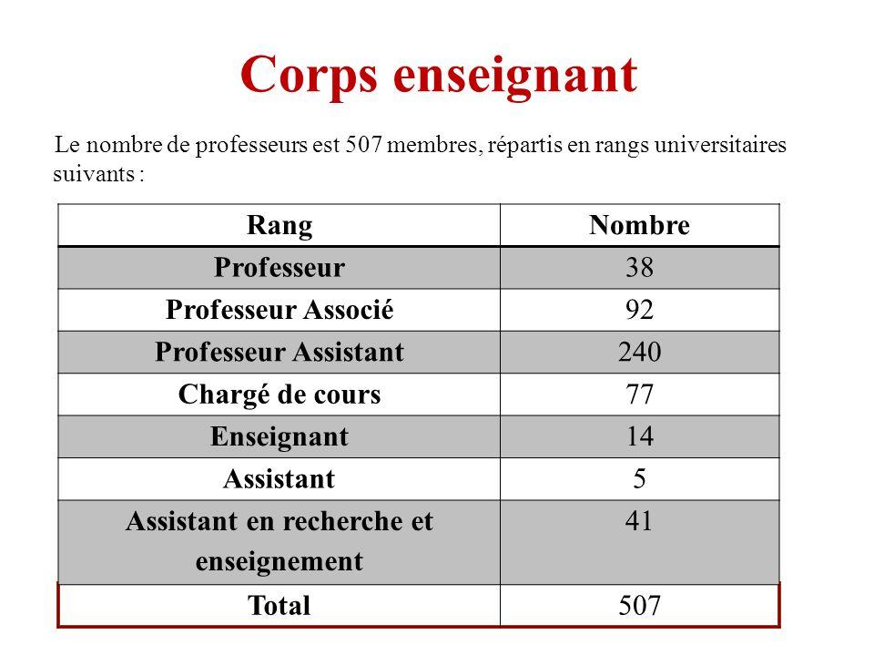 Corps enseignant Le nombre de professeurs est 507 membres, répartis en rangs universitaires suivants : RangNombre Professeur38 Professeur Associé92 Pr