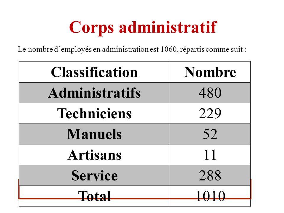 Corps administratif Le nombre demployés en administration est 1060, répartis comme suit : ClassificationNombre Administratifs480 Techniciens229 Manuel