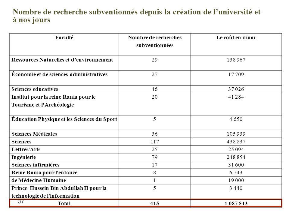 37 Nombre de recherche subventionnés depuis la création de luniversité et à nos jours Faculté Nombre de recherches subventionnées Le coût en dinar Res