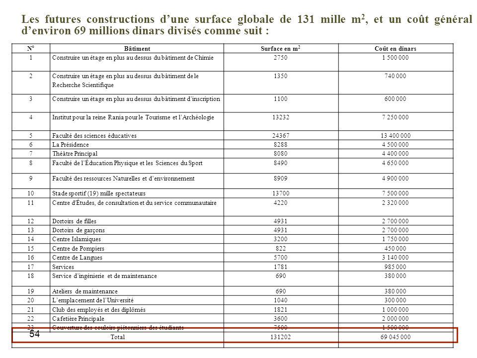 54 Les futures constructions dune surface globale de 131 mille m 2, et un coût général denviron 69 millions dinars divisés comme suit : N° BâtimentSur