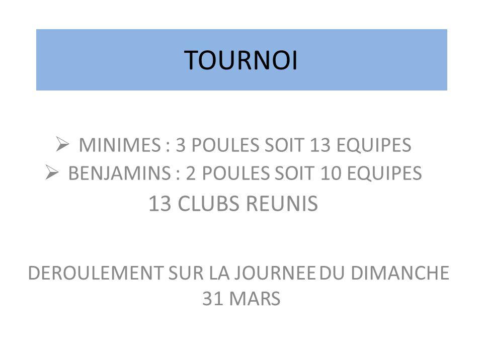 TOURNOI MINIMES : 3 POULES SOIT 13 EQUIPES BENJAMINS : 2 POULES SOIT 10 EQUIPES 13 CLUBS REUNIS DEROULEMENT SUR LA JOURNEE DU DIMANCHE 31 MARS