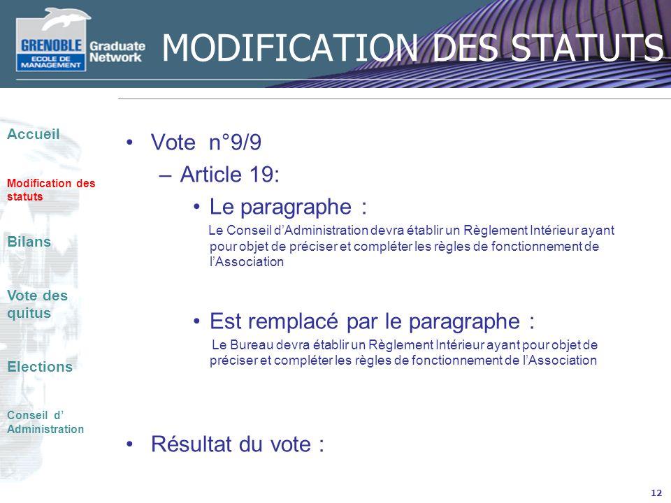 MODIFICATION DES STATUTS Vote n°9/9 –Article 19: Le paragraphe : Le Conseil dAdministration devra établir un Règlement Intérieur ayant pour objet de préciser et compléter les règles de fonctionnement de lAssociation Est remplacé par le paragraphe : Le Bureau devra établir un Règlement Intérieur ayant pour objet de préciser et compléter les règles de fonctionnement de lAssociation Résultat du vote : 12 Accueil Modification des statuts Bilans Vote des quitus Elections Conseil d Administration