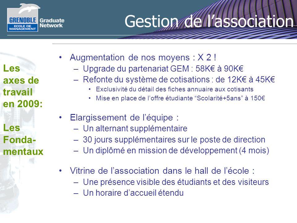 Gestion de lassociation Augmentation de nos moyens : X 2 .