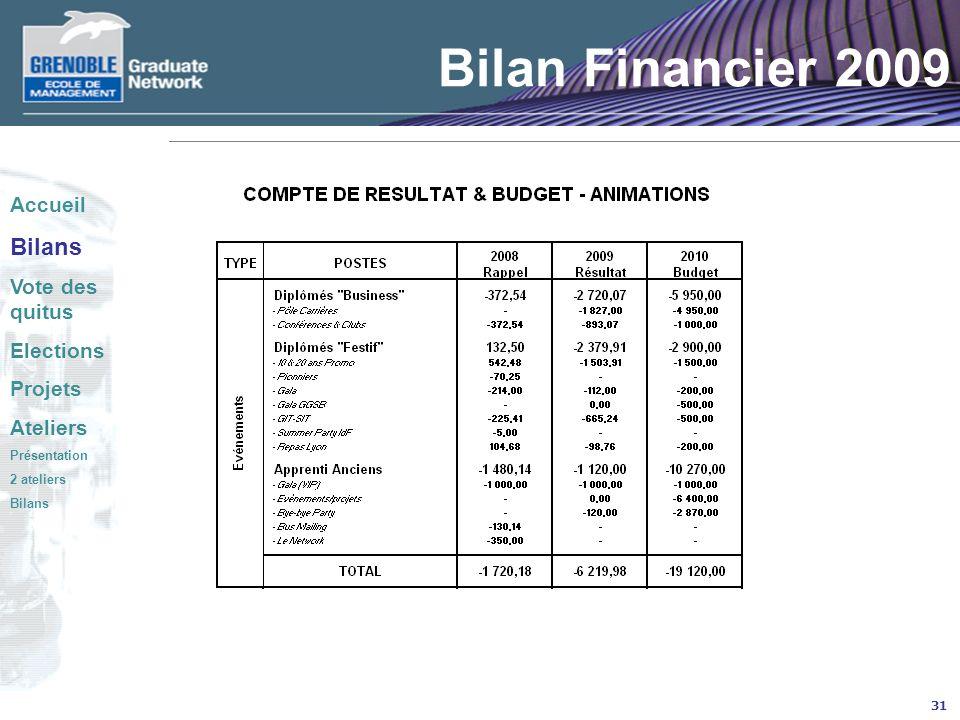 31 Bilan Financier 2009 Accueil Bilans Vote des quitus Elections Projets Ateliers Présentation 2 ateliers Bilans
