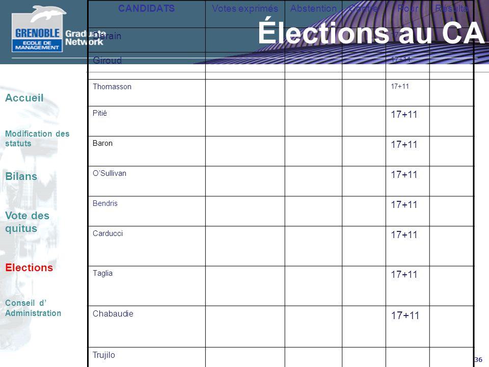 36 CANDIDATSVotes exprimésAbstentionContrePourRésulta t Derain 17+11 Giroud 17+11 Thomasson 17+11 Pitié 17+11 Baron 17+11 OSullivan 17+11 Bendris 17+11 Carducci 17+11 Taglia 17+11 Chabaudie 17+11 Trujilo Élections au CA Accueil Modification des statuts Bilans Vote des quitus Elections Conseil d Administration