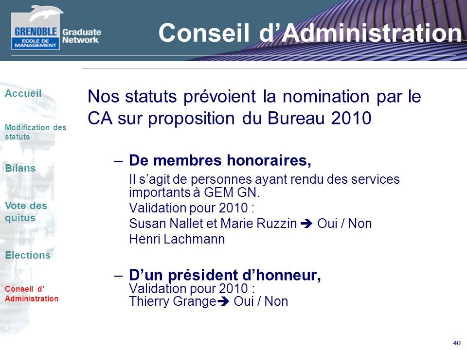 40 Conseil dAdministration Nos statuts prévoient la nomination par le CA sur proposition du Bureau 2010 –De membres honoraires, Il sagit de personnes ayant rendu des services importants à GEM GN.
