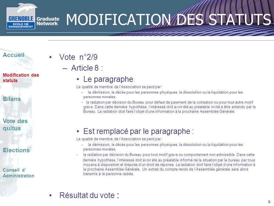 MODIFICATION DES STATUTS Vote n°3/9 –Article 10 : Le paragraphe : LAssociation est dirigée par un Conseil dAdministration de 4 personnes au minimum et de 35 personnes au plus, élues pour trois années par lAssemblée Générale.
