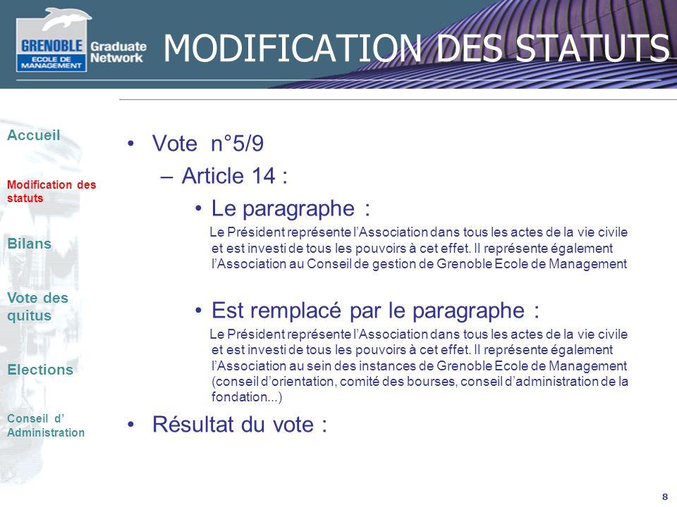 MODIFICATION DES STATUTS Vote n°6/9 –Article 15: Lassemblée générale Le paragraphe : Les Assemblées Générales comprennent tous les membres de lAssociation à jour du paiement de leurs cotisations à la date de la réunion.