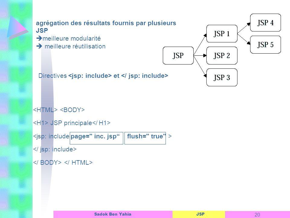 JSP 20 Sadok Ben Yahia Inclusion de JSP JSP principale agrégation des résultats fournis par plusieurs JSP meilleure modularité meilleure réutilisation Directives et