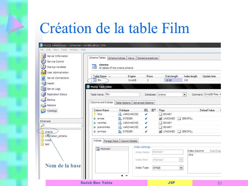 JSP 81 Sadok Ben Yahia Création de la table Film Nom de la base