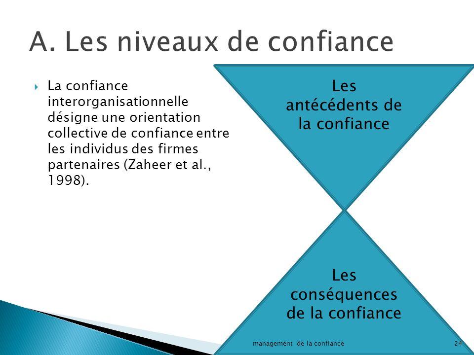 Les antécédents de la confiance Les conséquences de la confiance La confiance interorganisationnelle désigne une orientation collective de confiance entre les individus des firmes partenaires (Zaheer et al., 1998).
