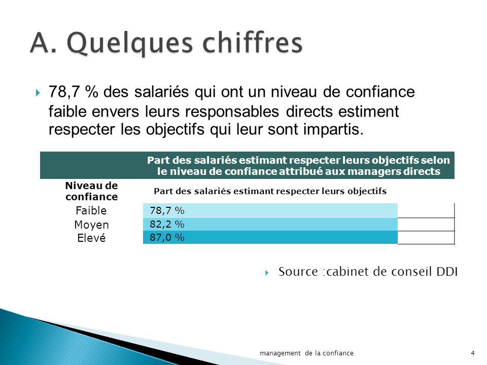 Tous les domaines d activité de l entreprise ne sont pas affectés de la même manière : Part des salariés s estimant performants par domaine selon le niveau de confiance attribué aux managers directs Domaine Niveau de confiance attribué aux managers FaibleMoyenElevé Qualité du travail39 %47 %63 % Niveau de productivité39 %44 %60 % Efficacité31 %41 %55 % Satisfaction client32 %38 %52 % Motivation26 %33 %49 % Rentabilité30 %31 %45 % Sécurité33 %31 %43 % 5management de la confiance