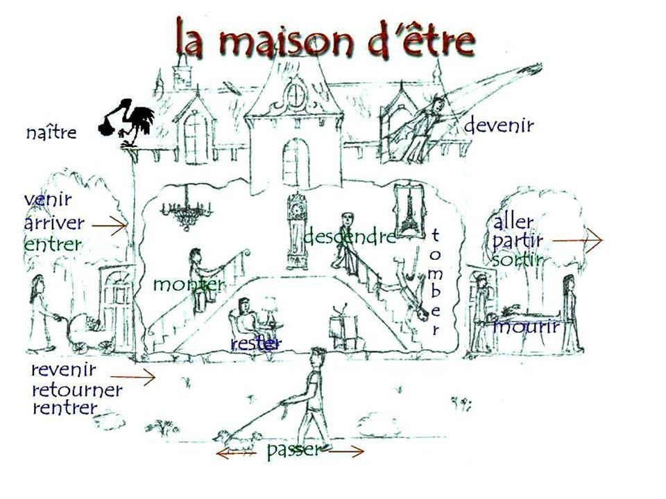 ETRE VERBS Devenir (to become) devenu(e)(e) Revenir (to return, come back) revenu(e)(s) Passer (to pass by) passé(e)(s) Monter(to go up) monté(e)(s) R