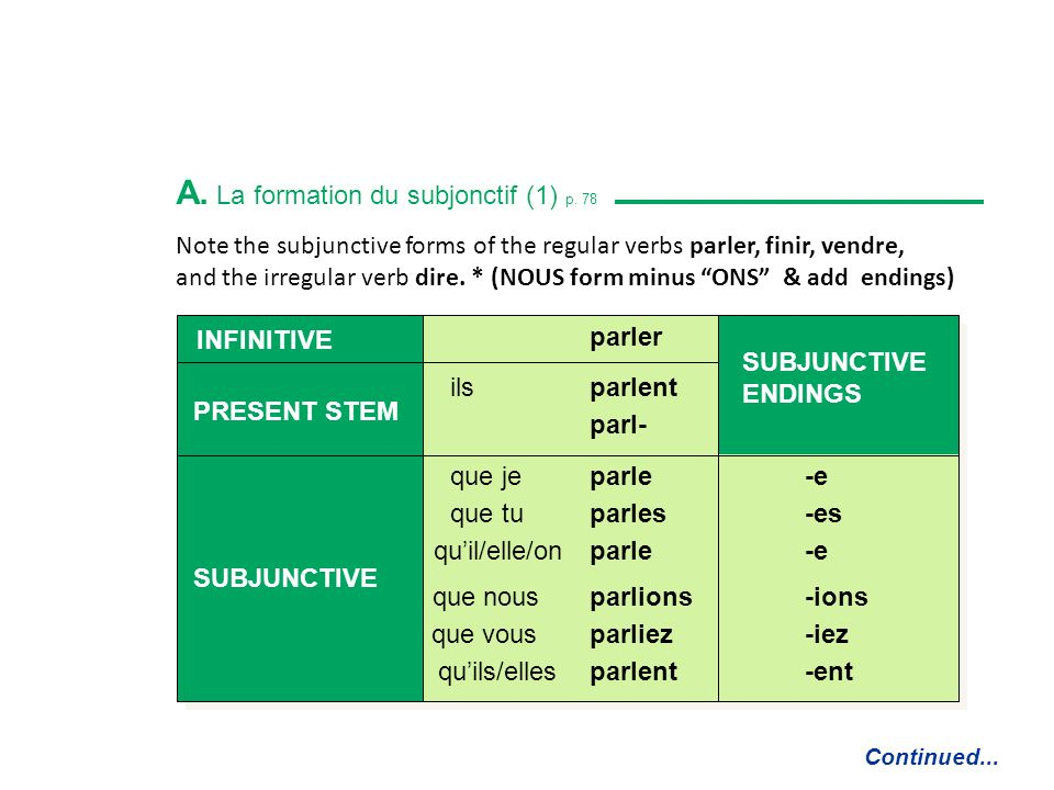 A. La formation du subjonctif (1) p. 78 Continued...