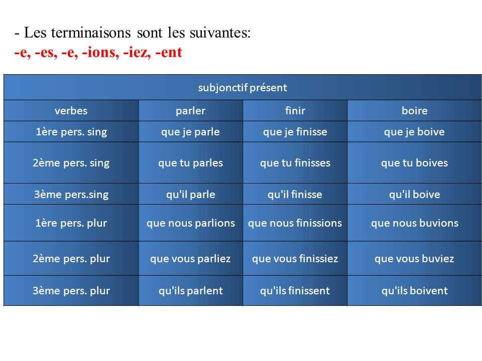 A. La formation du subjonctif (1) p. 78 Note the subjunctive forms of the regular verbs parler, finir, vendre, and the irregular verb dire. dire INFIN