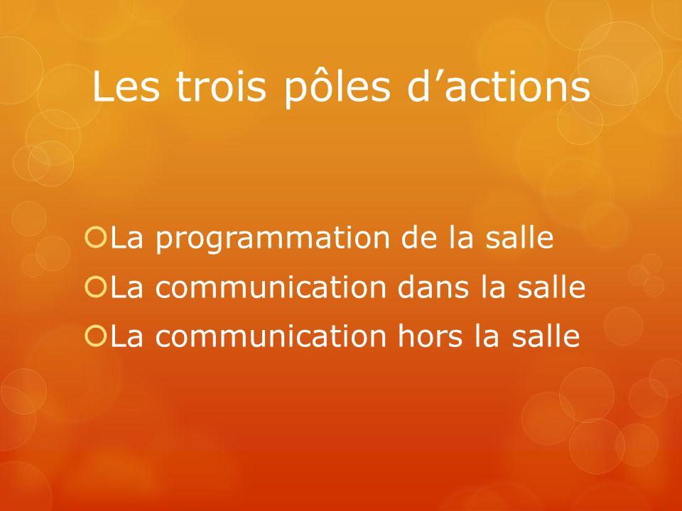 Les trois pôles dactions La programmation de la salle La communication dans la salle La communication hors la salle