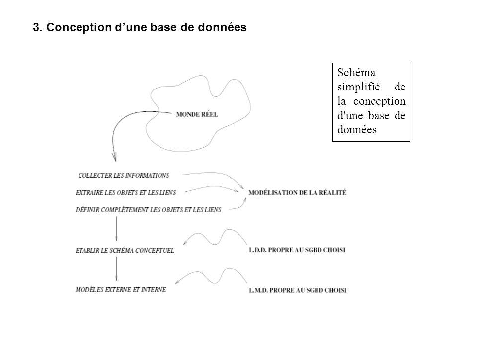 3. Conception dune base de données Schéma simplifié de la conception d une base de données