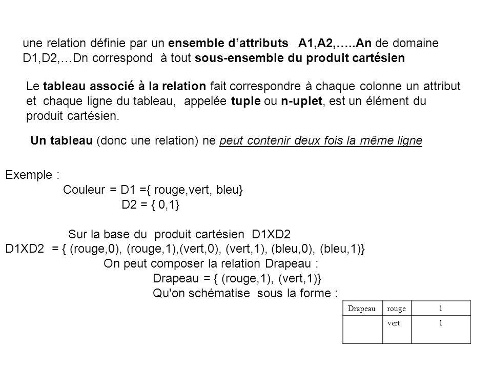 une relation définie par un ensemble dattributs A1,A2,…..An de domaine D1,D2,…Dn correspond à tout sous-ensemble du produit cartésien Le tableau associé à la relation fait correspondre à chaque colonne un attribut et chaque ligne du tableau, appelée tuple ou n-uplet, est un élément du produit cartésien.