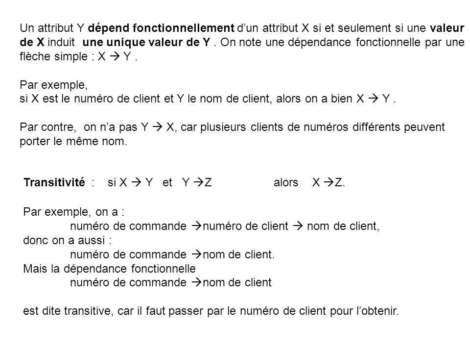 Un attribut Y dépend fonctionnellement dun attribut X si et seulement si une valeur de X induit une unique valeur de Y.