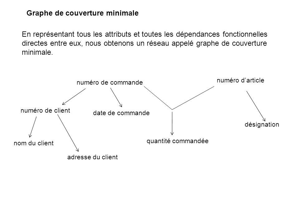 Graphe de couverture minimale En représentant tous les attributs et toutes les dépendances fonctionnelles directes entre eux, nous obtenons un réseau appelé graphe de couverture minimale.