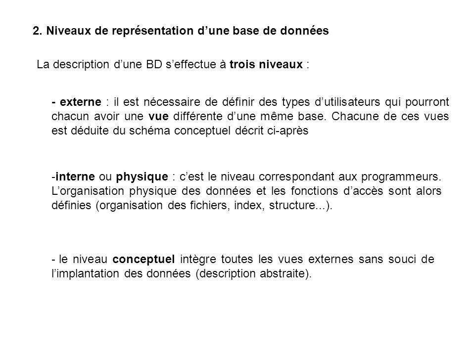2. Niveaux de représentation dune base de données La description dune BD seffectue à trois niveaux : - externe : il est nécessaire de définir des type