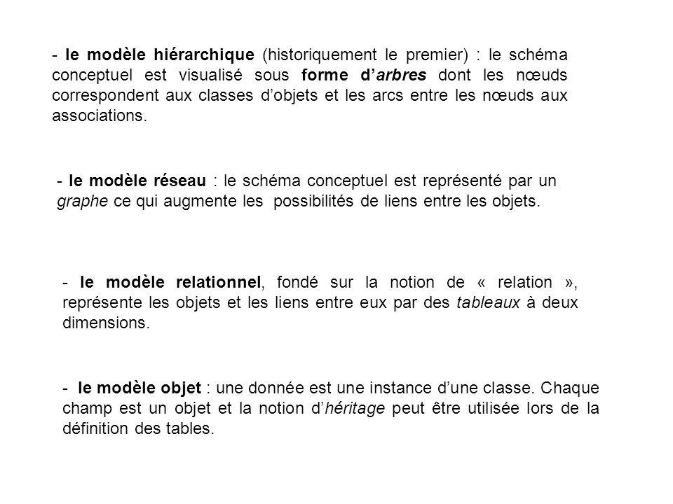 - le modèle hiérarchique (historiquement le premier) : le schéma conceptuel est visualisé sous forme darbres dont les nœuds correspondent aux classes