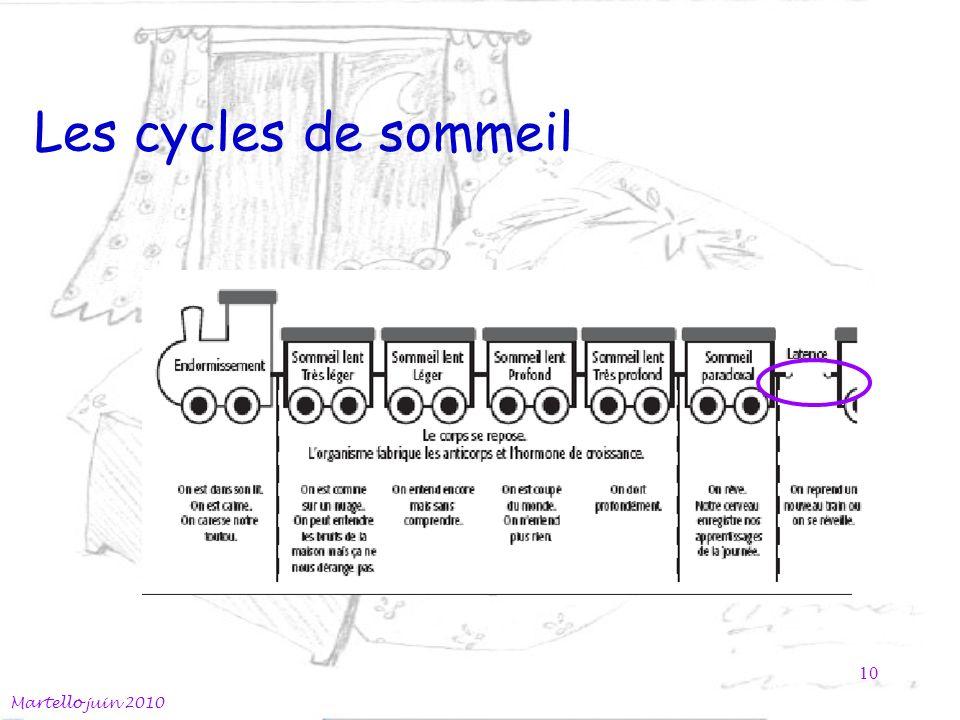 Les cycles de sommeil Martello juin 2010 10