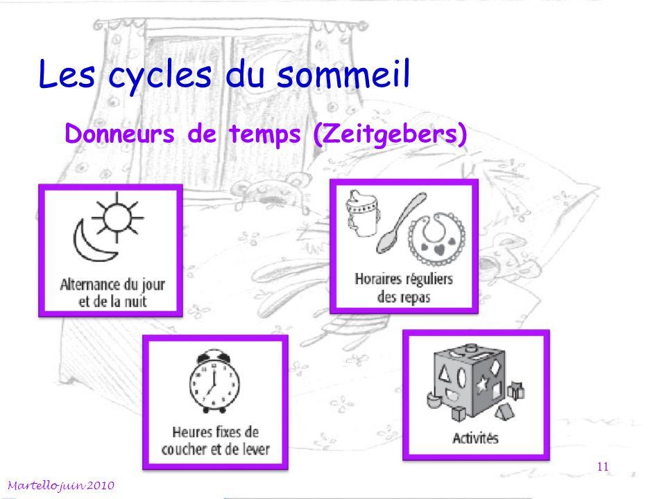 Les cycles du sommeil Martello juin 2010 11 Donneurs de temps (Zeitgebers)