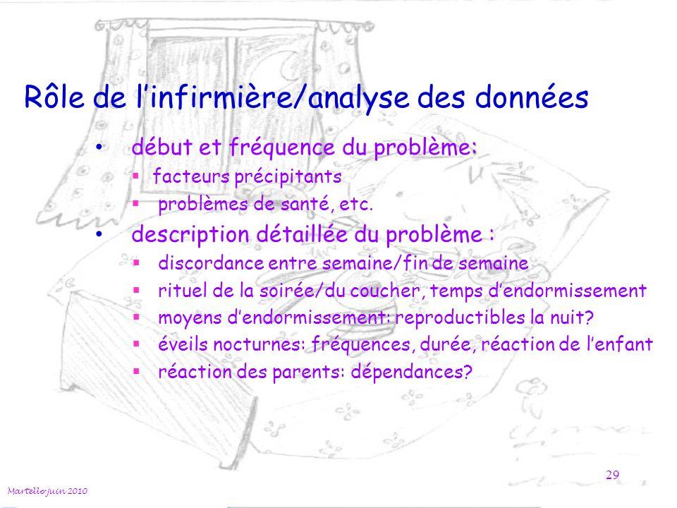 Rôle de linfirmière/analyse des données : début et fréquence du problème: facteurs précipitants problèmes de santé, etc. Martello juin 2010 29 descrip