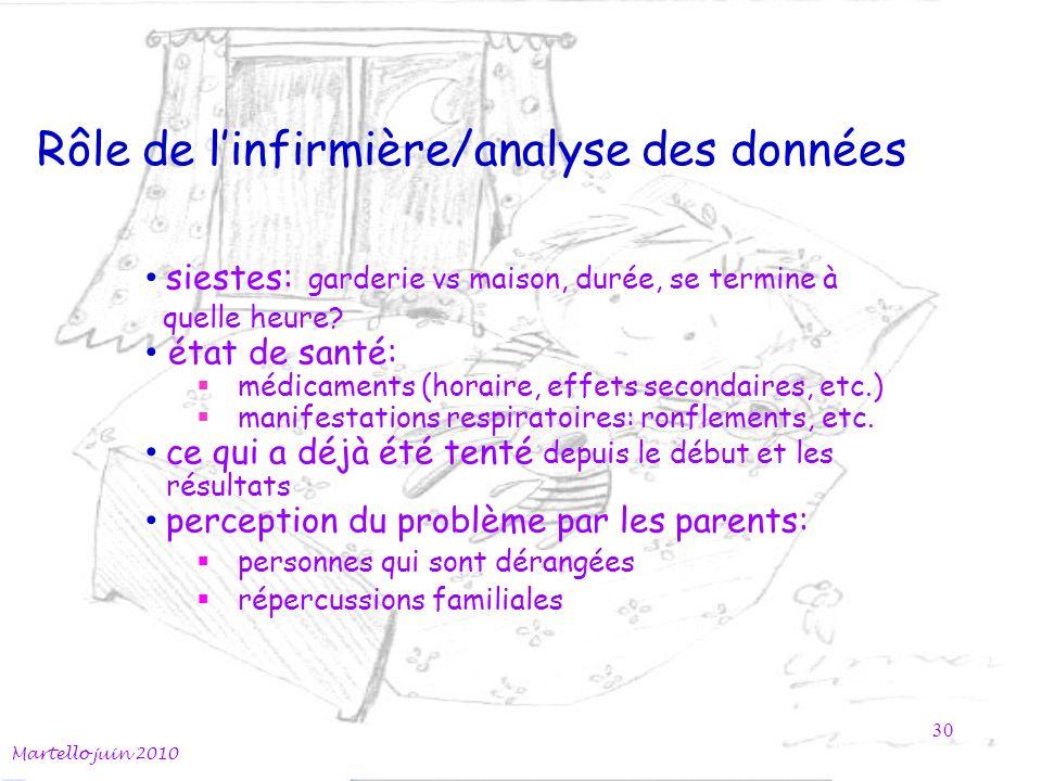 Rôle de linfirmière/analyse des données Martello juin 2010 30 siestes: garderie vs maison, durée, se termine à quelle heure? état de santé: médicament
