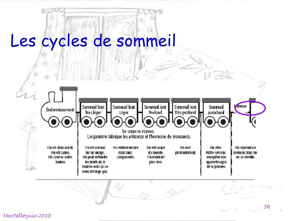 Les cycles de sommeil Martello juin 2010 36