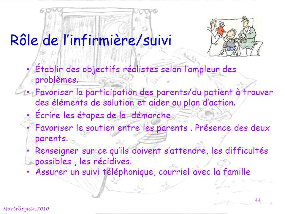 Rôle de linfirmière/suivi Martello juin 2010 44 Établir des objectifs réalistes selon lampleur des problèmes.