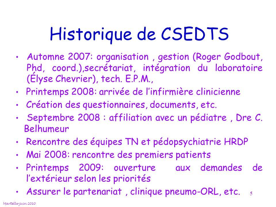 Historique de CSEDTS Automne 2007: organisation, gestion (Roger Godbout, Phd, coord.),secrétariat, intégration du laboratoire (Élyse Chevrier), tech.
