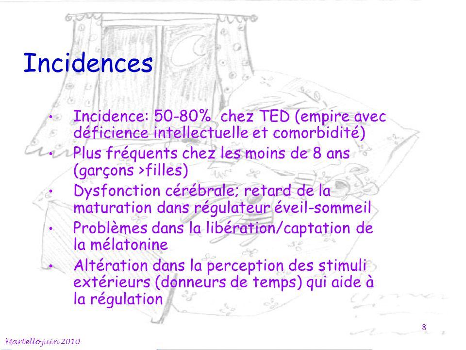 Incidences Incidence: 50-80% chez TED (empire avec déficience intellectuelle et comorbidité) Plus fréquents chez les moins de 8 ans (garçons >filles) Dysfonction cérébrale; retard de la maturation dans régulateur éveil-sommeil Problèmes dans la libération/captation de la mélatonine Altération dans la perception des stimuli extérieurs (donneurs de temps) qui aide à la régulation Martello juin 2010 8