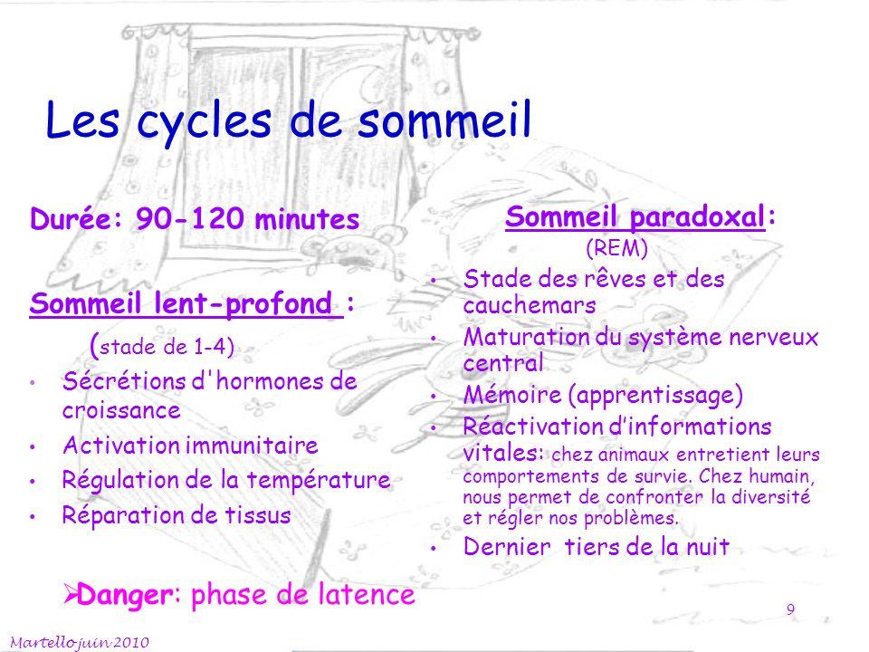 Les cycles de sommeil Sommeil paradoxal: (REM) Stade des rêves et des cauchemars Maturation du système nerveux central Mémoire (apprentissage) Réactiv