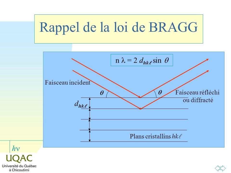 h d hk Faisceau incident Faisceau réfléchi ou diffracté Plans cristallins hk n = 2 d hk sin Rappel de la loi de BRAGG