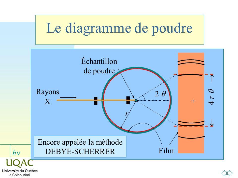 h Le diagramme de poudre Encore appelée la méthode DEBYE-SCHERRER 4 r + r Échantillon de poudre Film 2 Rayons X
