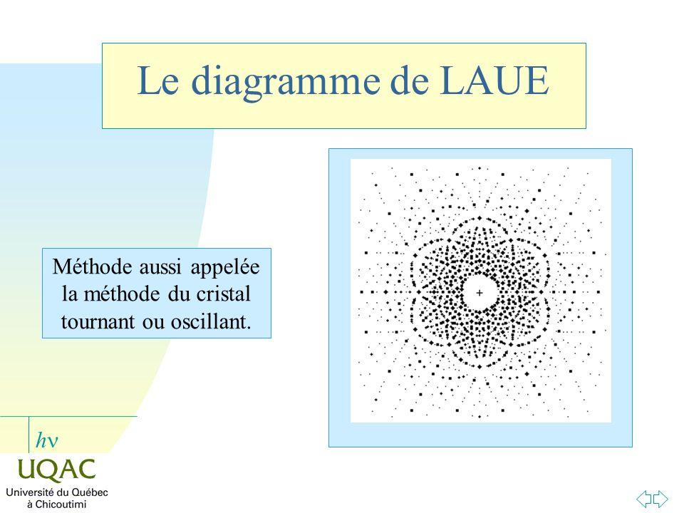 h Méthode aussi appelée la méthode du cristal tournant ou oscillant. Le diagramme de LAUE