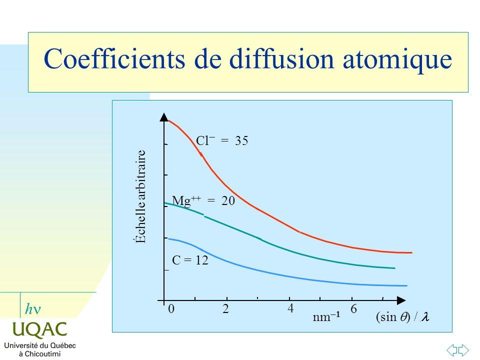 h 26 4 0 (sin ) / nm 1 C = 12 Mg ++ = 20 Cl = 35 Échelle arbitraire
