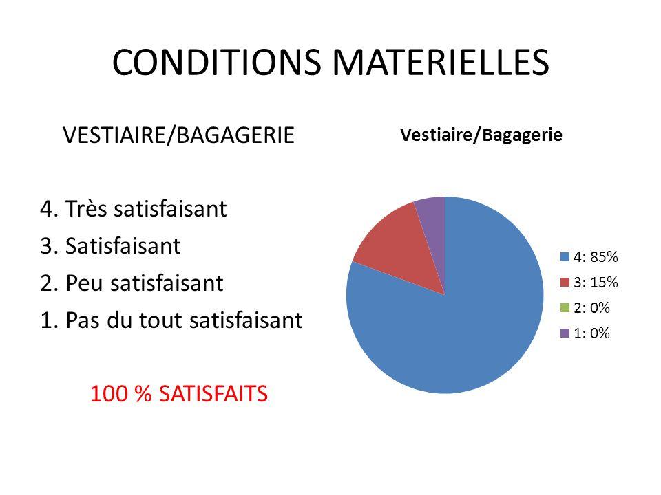 CONDITIONS MATERIELLES VESTIAIRE/BAGAGERIE 4. Très satisfaisant 3.