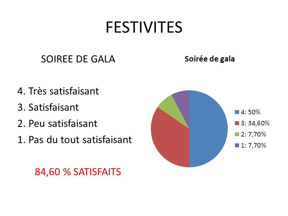 FESTIVITES SOIREE DE GALA 4. Très satisfaisant 3.