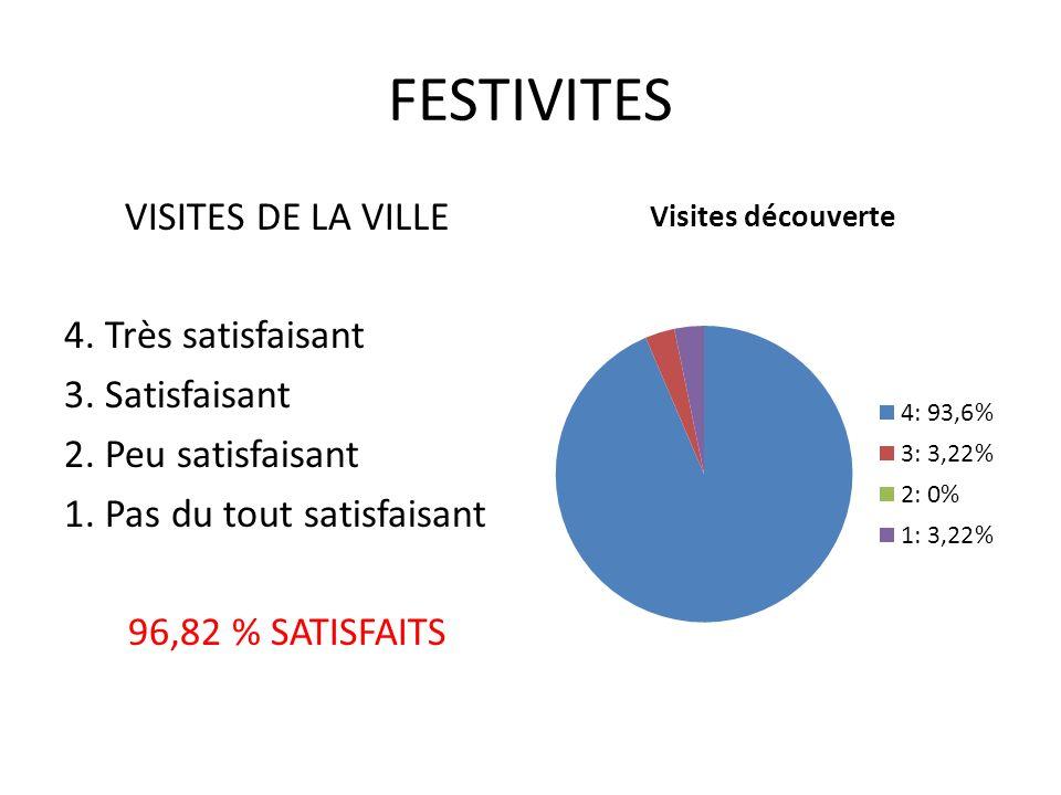 FESTIVITES VISITES DE LA VILLE 4. Très satisfaisant 3.
