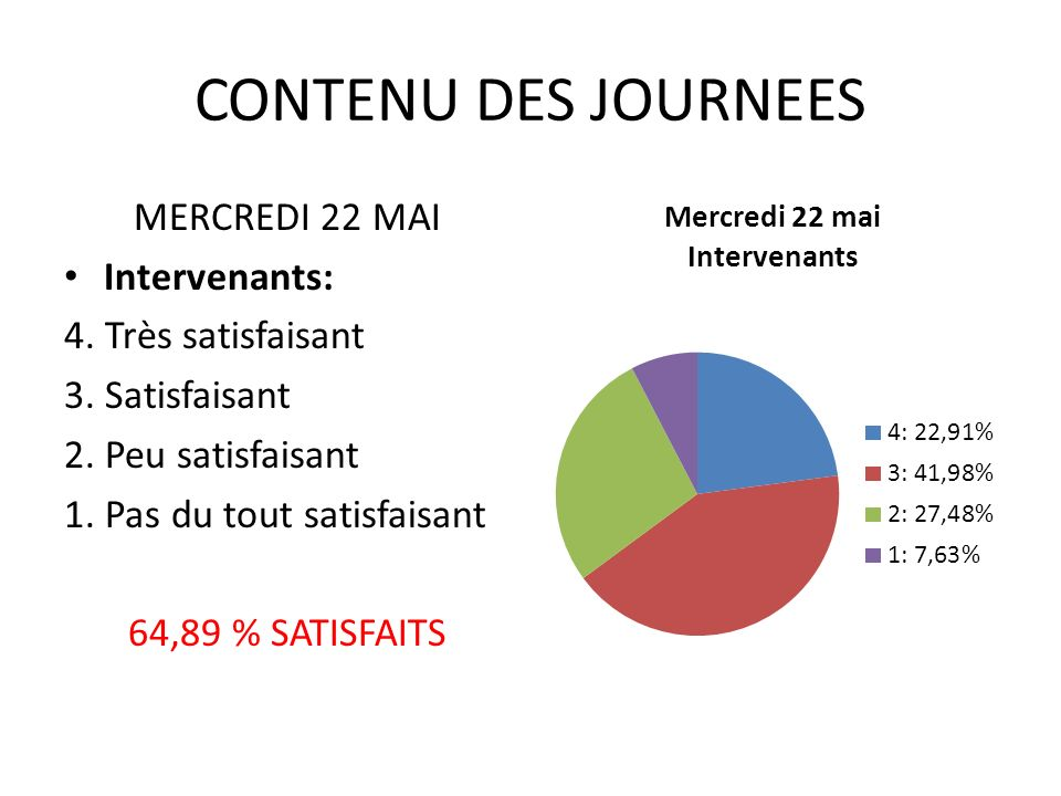 CONTENU DES JOURNEES MERCREDI 22 MAI Intervenants: 4.