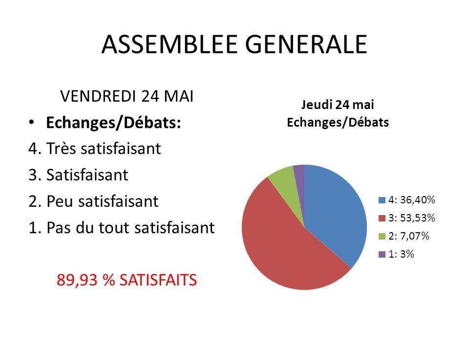 ASSEMBLEE GENERALE VENDREDI 24 MAI Echanges/Débats: 4.