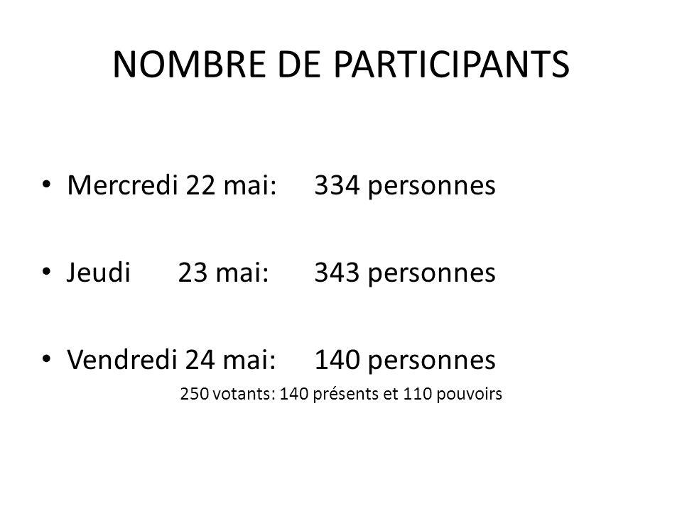 SYNTHESE DES QUESTIONNAIRES 148 questionnaires reçus soit 41,14 % des 343 participants