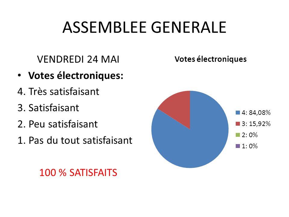 ASSEMBLEE GENERALE VENDREDI 24 MAI Votes électroniques: 4.