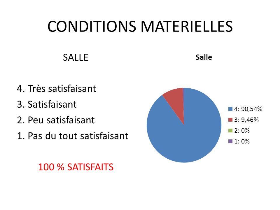 CONDITIONS MATERIELLES TRAITEUR/PAUSES 4.Très satisfaisant 3.