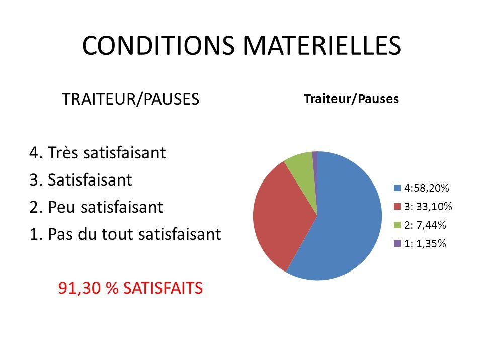 CONDITIONS MATERIELLES TRAITEUR/PAUSES 4. Très satisfaisant 3.