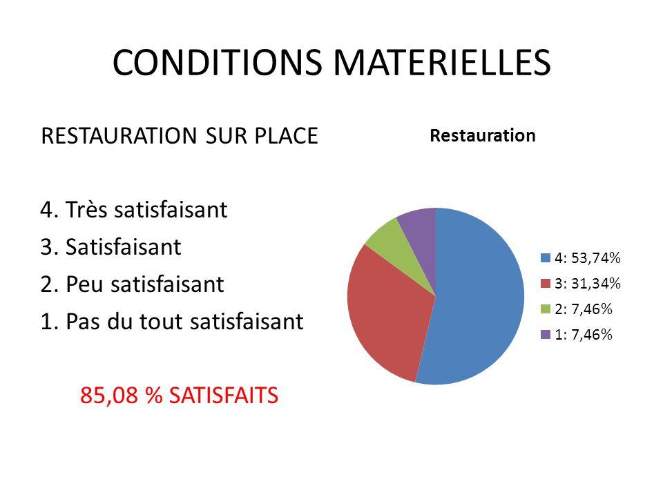 CONDITIONS MATERIELLES RESTAURATION SUR PLACE 4. Très satisfaisant 3.
